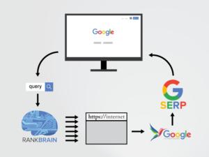 rankbrain-nedir-google-rankbrain-algoritmasi-1